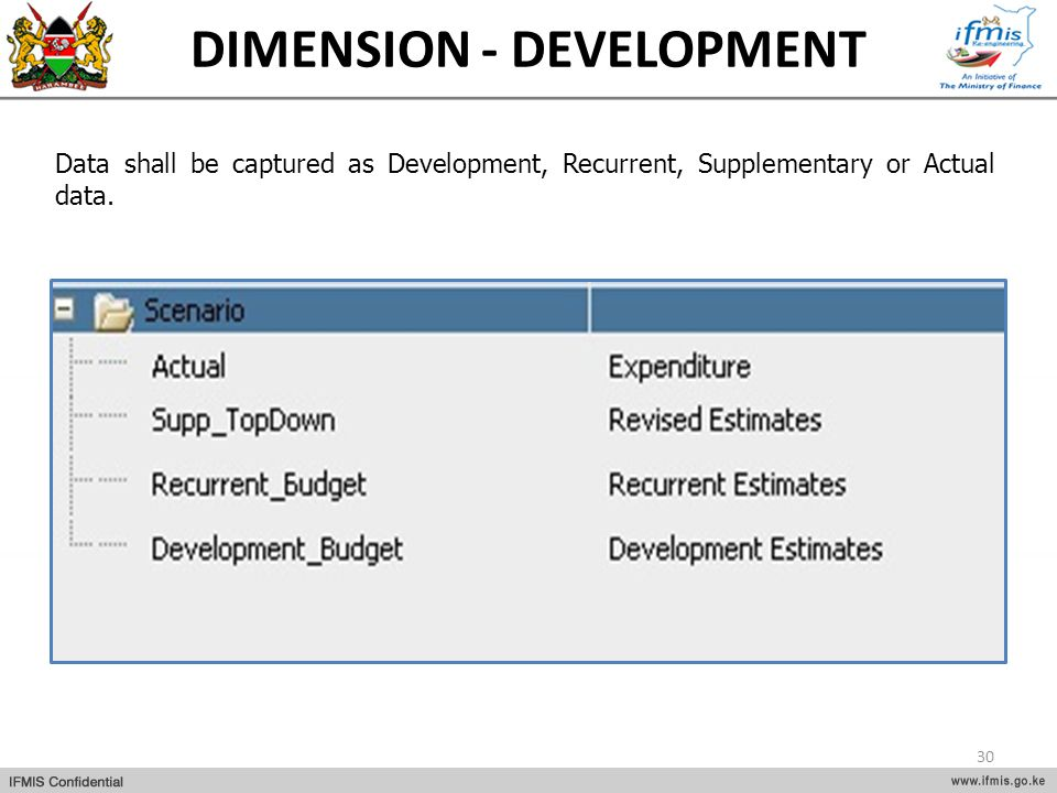DIMENSION - DEVELOPMENT