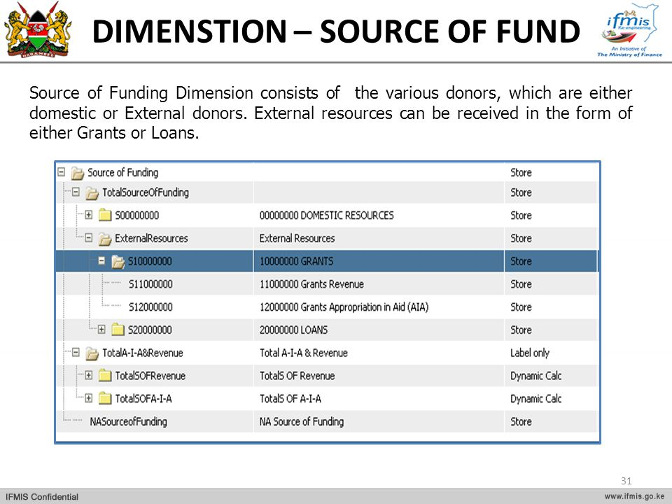 DIMENSTION – SOURCE OF FUND