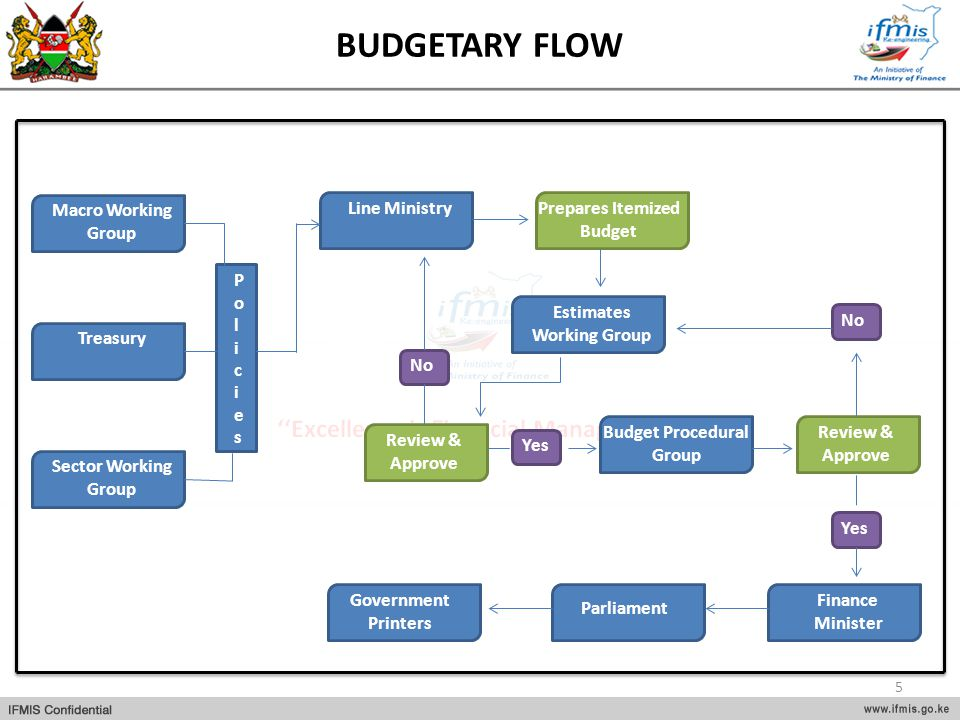 BUDGETARY FLOW Macro Working Group Line Ministry