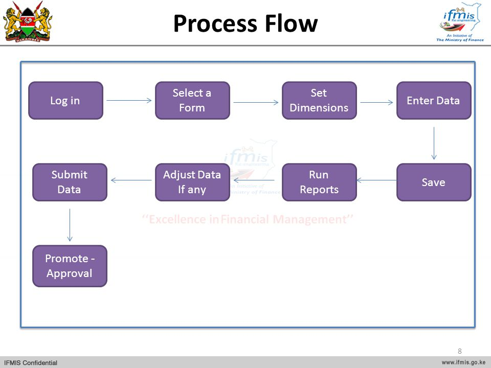Process Flow Log in Select a Form Set Dimensions Enter Data