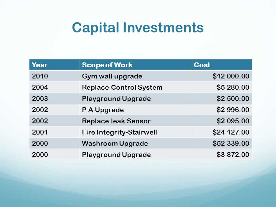 Capital Investments Year Scope of Work Cost 2010 Gym wall upgrade