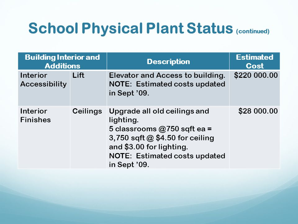 School Physical Plant Status (continued)