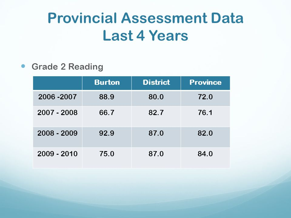 Provincial Assessment Data Last 4 Years