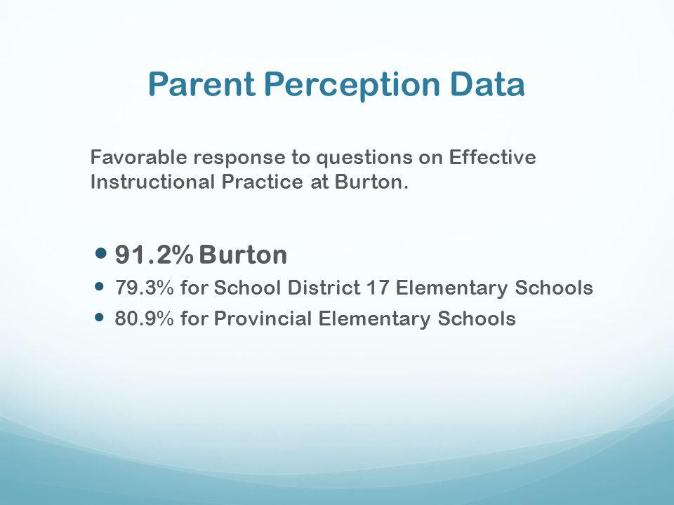 Parent Perception Data