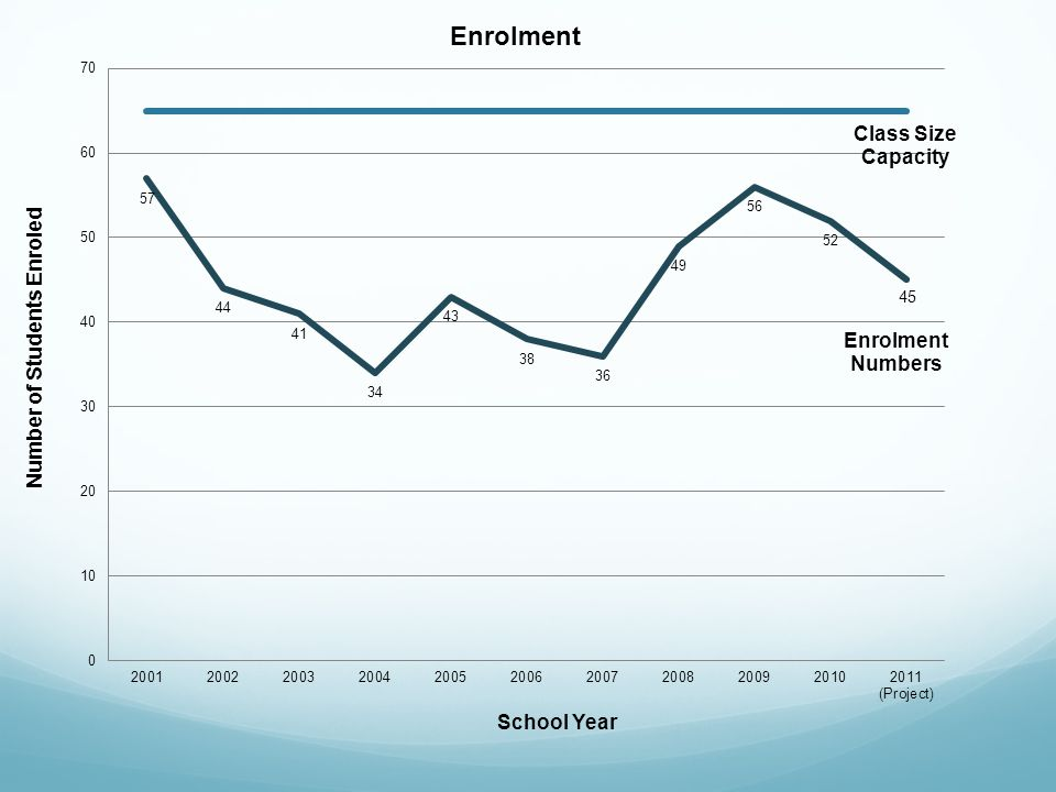 Number of Students Enroled