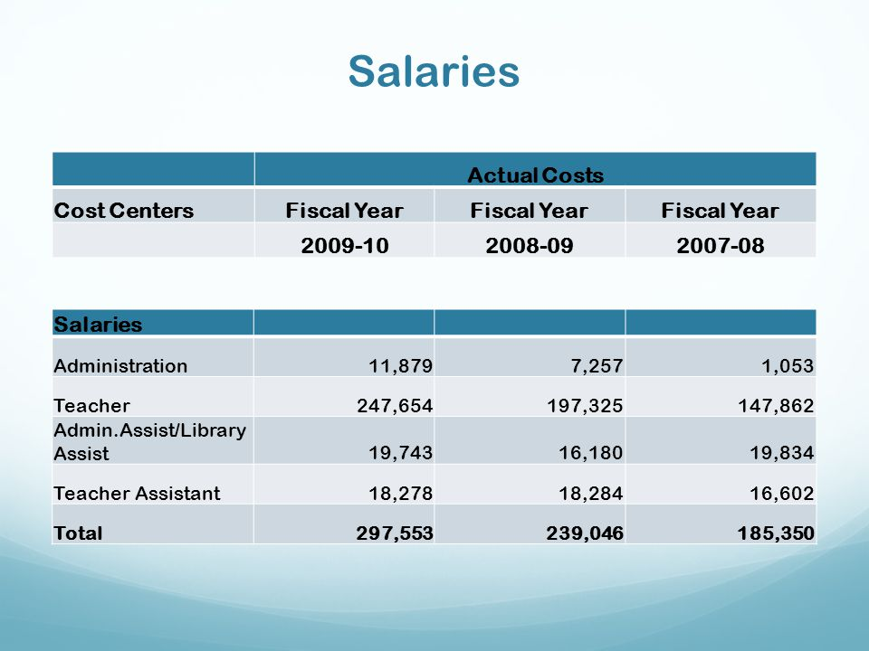 Salaries Actual Costs Cost Centers Fiscal Year 2009-10 2008-09 2007-08