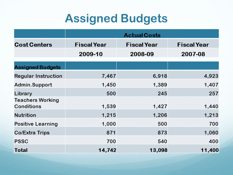 Assigned Budgets Actual Costs Cost Centers Fiscal Year 2009-10 2008-09