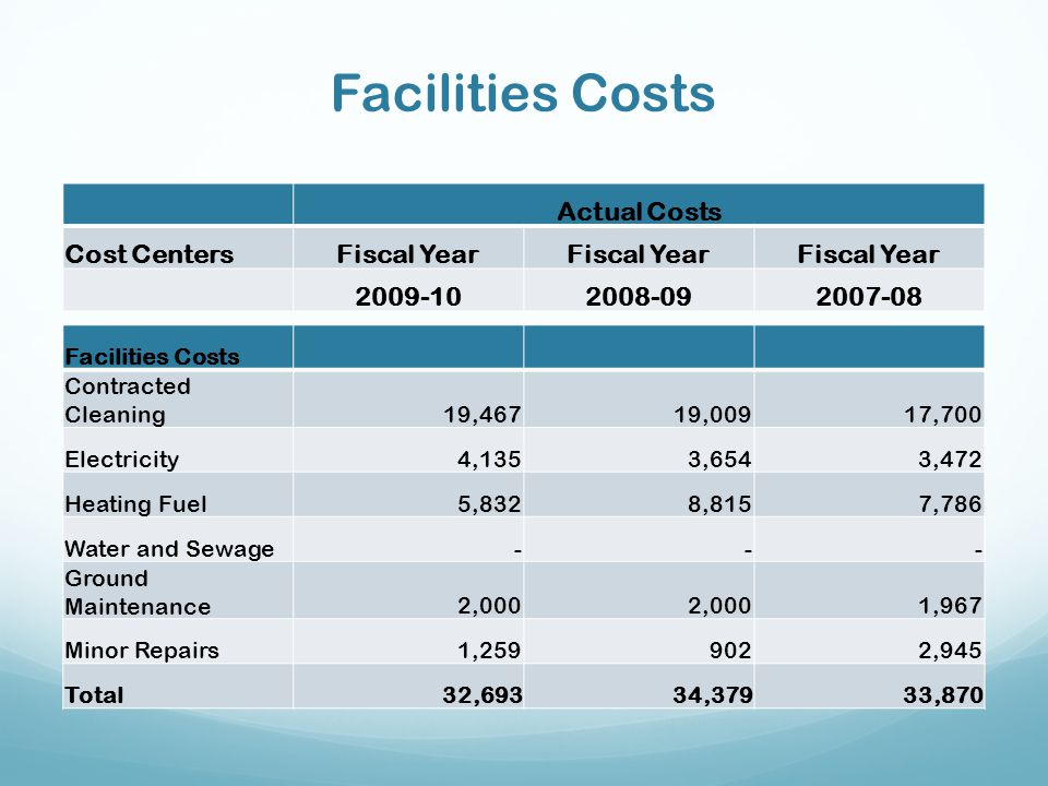 Facilities Costs Actual Costs Cost Centers Fiscal Year 2009-10 2008-09