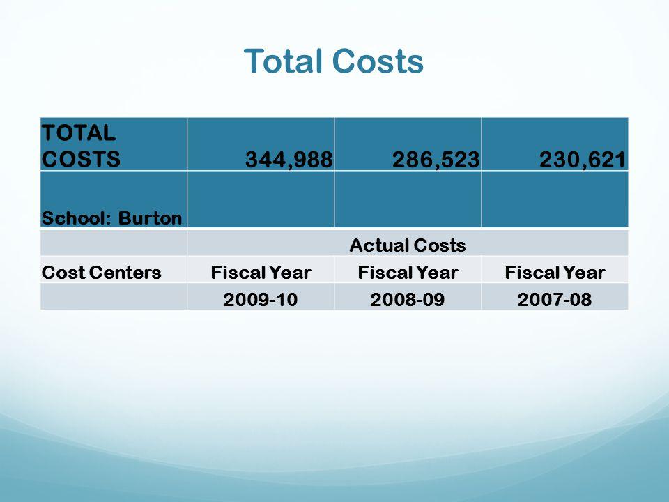 Total Costs TOTAL COSTS 344,988 286,523 230,621 School: Burton