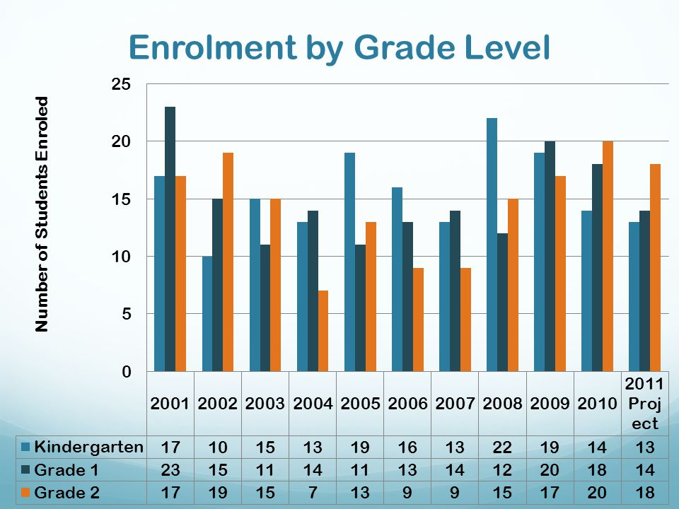 Enrolment by Grade Level