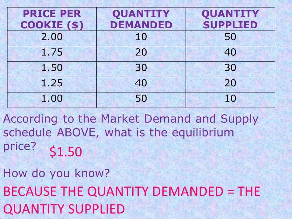 BECAUSE THE QUANTITY DEMANDED = THE QUANTITY SUPPLIED