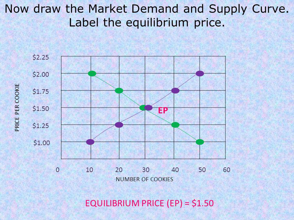Now draw the Market Demand and Supply Curve.