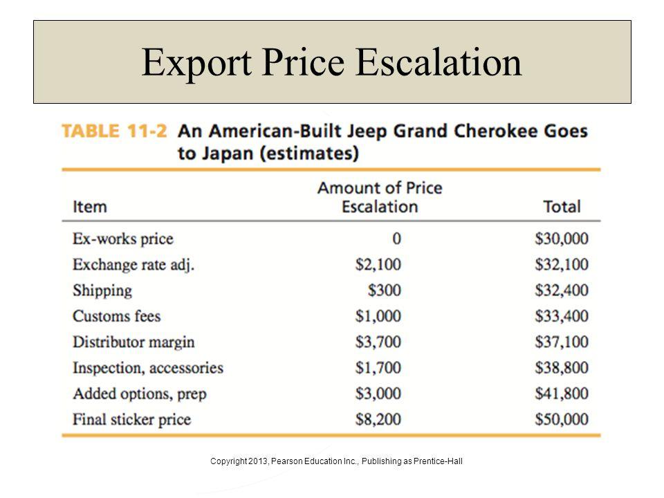 Export Price Escalation