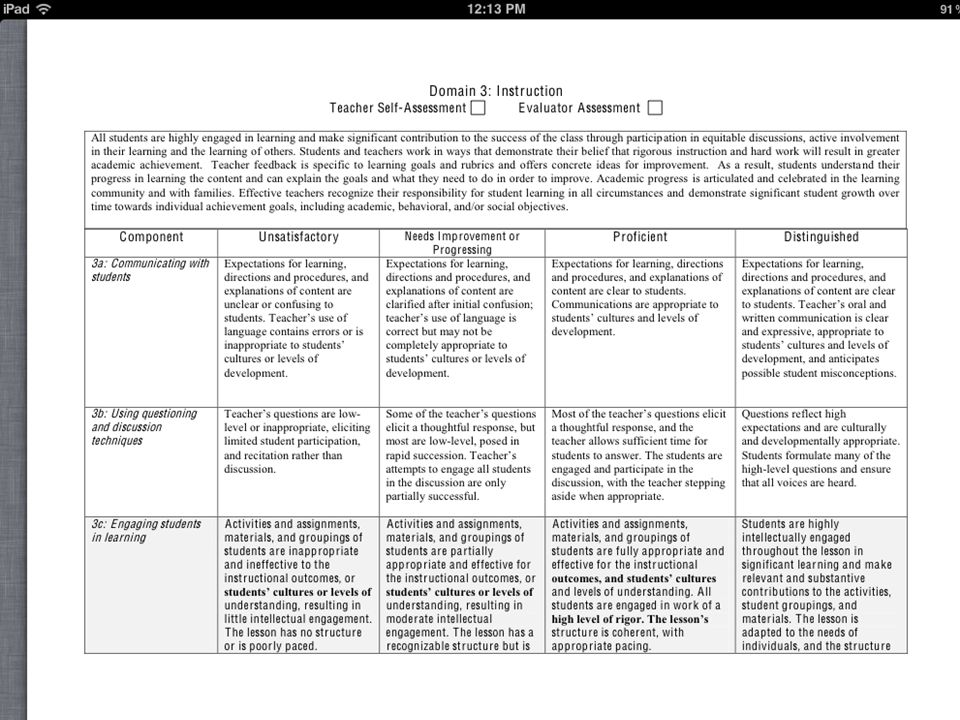 Additionally, if you are working with (or thinking about working with) the new PA rubrics for teacher evaluation that is based on the Danielson Model, you'll notice connections between what is embodied in these two documents and the rubric for Domain 3, Instruction and Domain 2: Active Engagement.