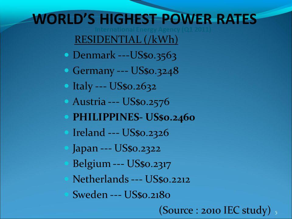 International Energy Agency (Q1 2011)