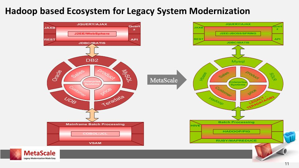 Hadoop based Ecosystem for Legacy System Modernization