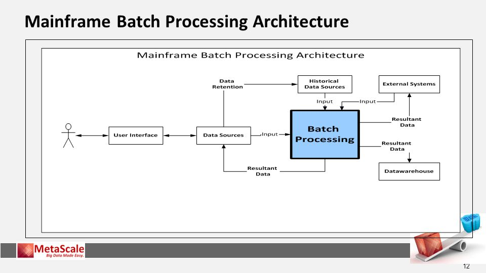 Mainframe Batch Processing Architecture