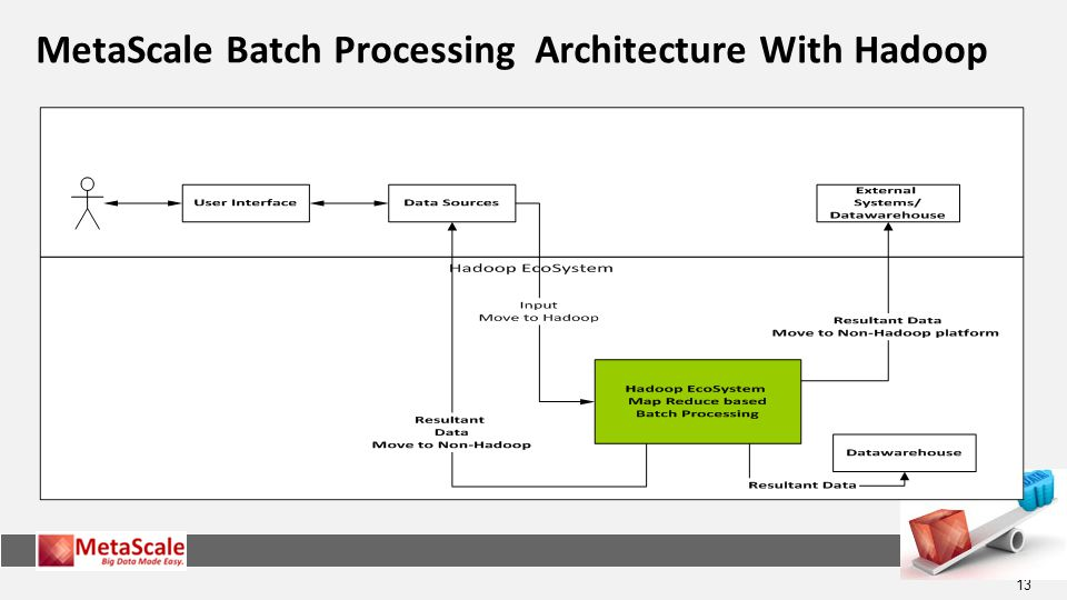 MetaScale Batch Processing Architecture With Hadoop