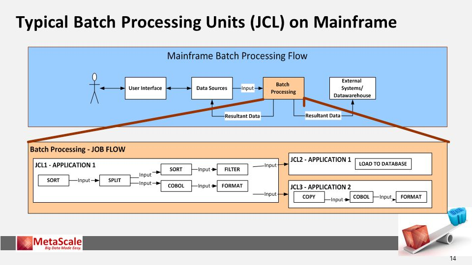Typical Batch Processing Units (JCL) on Mainframe