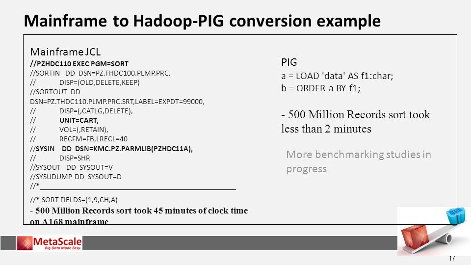 Mainframe to Hadoop-PIG conversion example