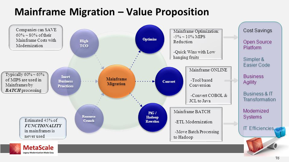 Mainframe Migration – Value Proposition