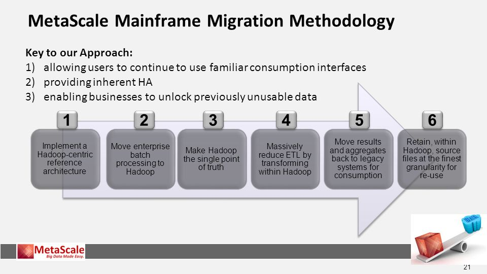MetaScale Mainframe Migration Methodology