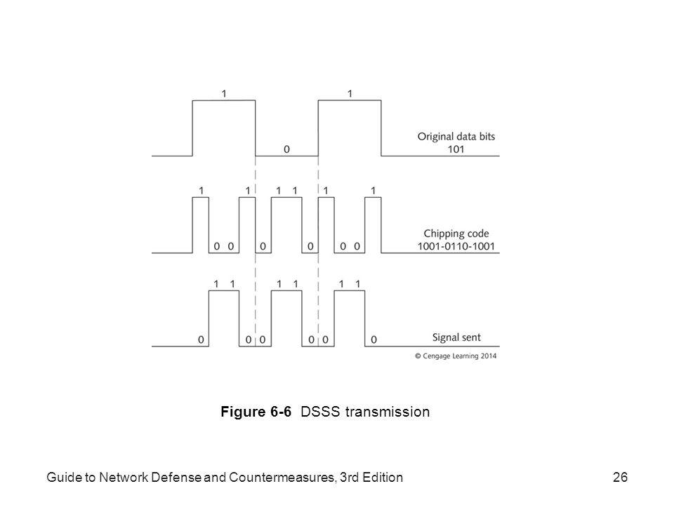 Figure 6-6 DSSS transmission