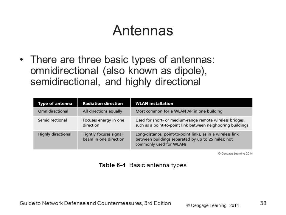 Antennas There are three basic types of antennas: omnidirectional (also known as dipole), semidirectional, and highly directional.