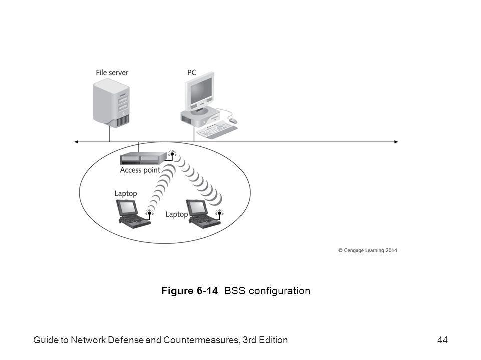Figure 6-14 BSS configuration