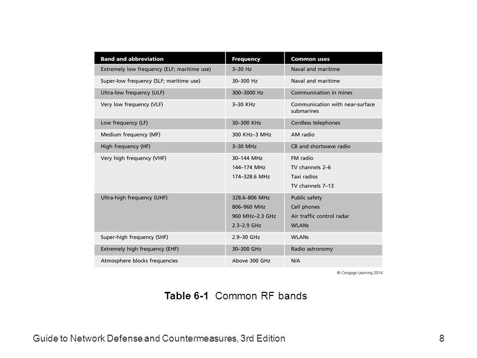 Table 6-1 Common RF bands Guide to Network Defense and Countermeasures, 3rd Edition