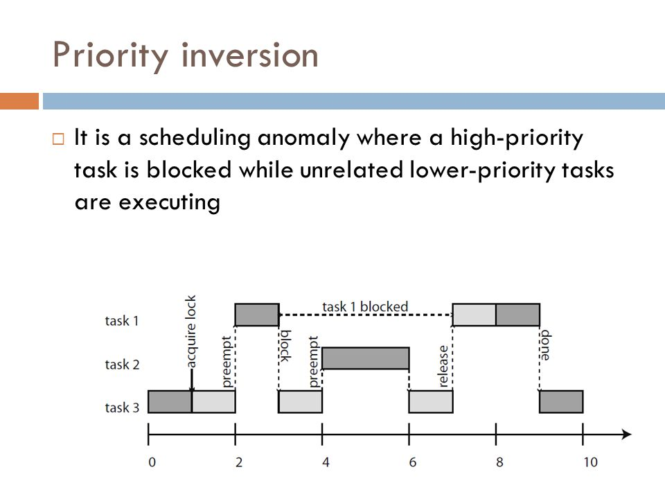 Priority inversion It is a scheduling anomaly where a high-priority task is blocked while unrelated lower-priority tasks are executing.