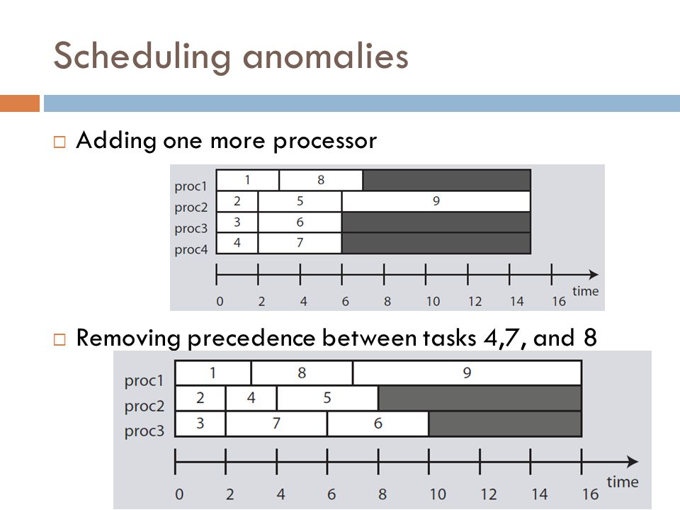 Scheduling anomalies Adding one more processor