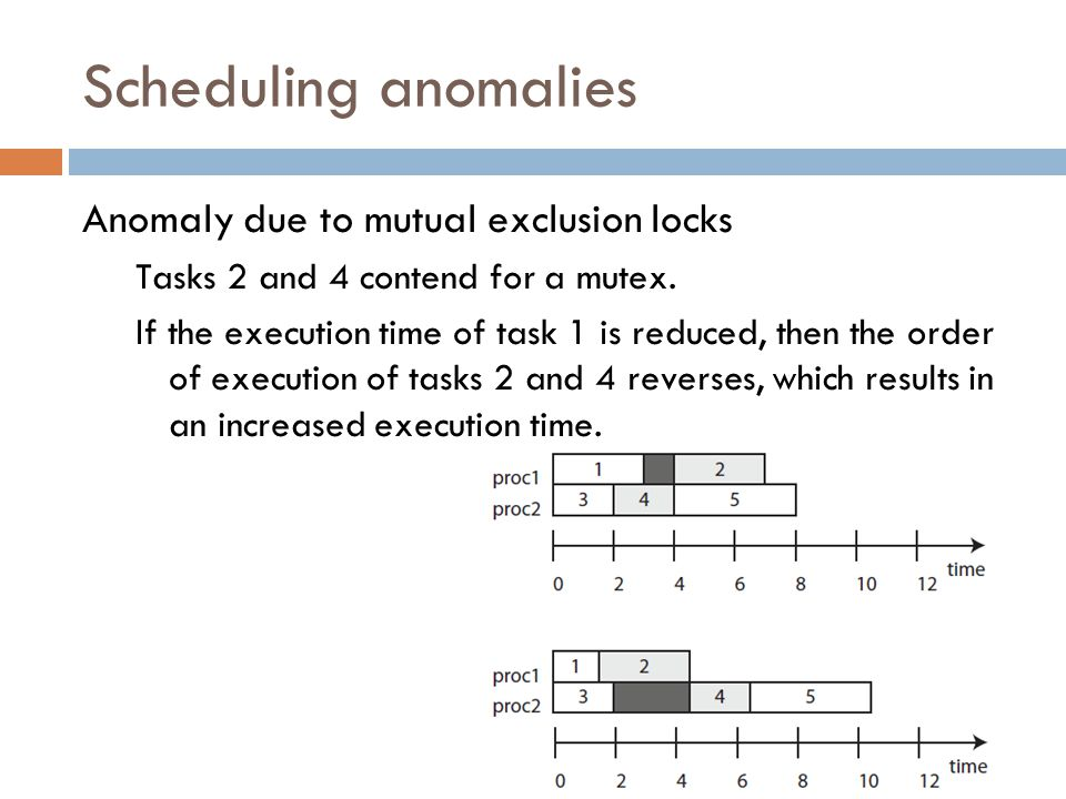 Scheduling anomalies Anomaly due to mutual exclusion locks