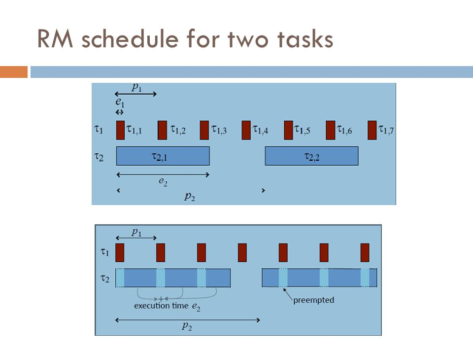 RM schedule for two tasks