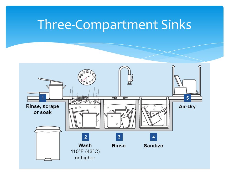 Three-Compartment Sinks