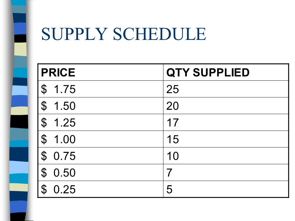 SUPPLY SCHEDULE PRICE QTY SUPPLIED $ 1.75 25 $ 1.50 20 $ 1.25 17