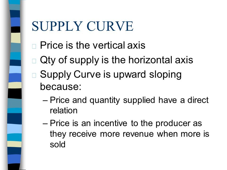 SUPPLY CURVE Price is the vertical axis