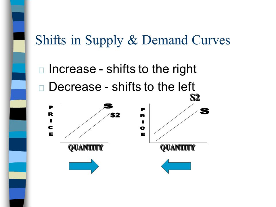 Shifts in Supply & Demand Curves