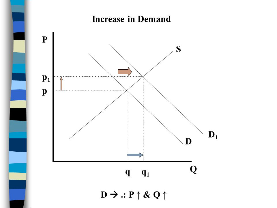 Increase in Demand P S p1 p D1 D Q q q1 D  .: P ↑ & Q ↑
