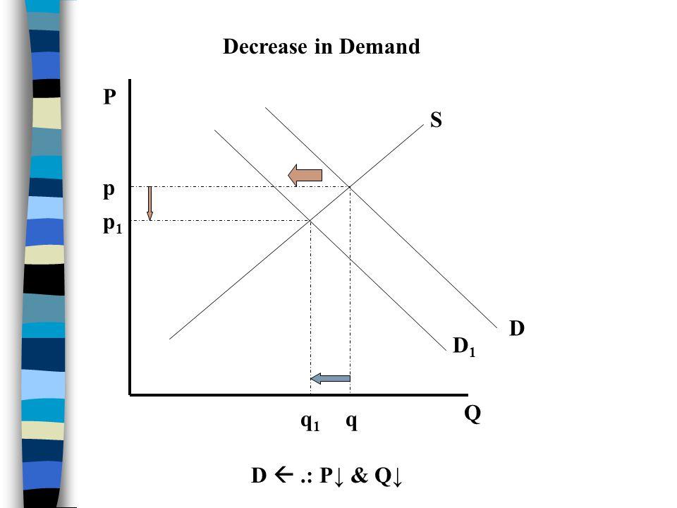 Decrease in Demand P S p p1 D D1 Q q1 q D  .: P↓ & Q↓