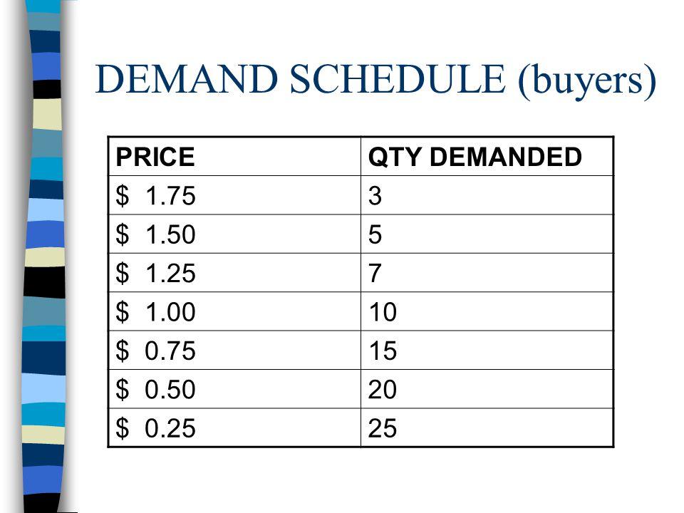 DEMAND SCHEDULE (buyers)
