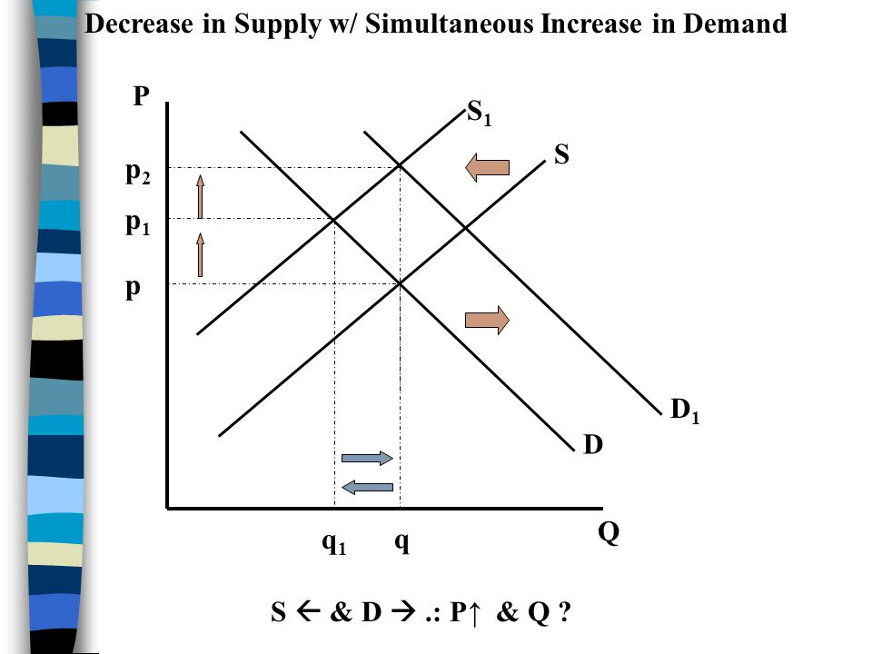 Decrease in Supply w/ Simultaneous Increase in Demand