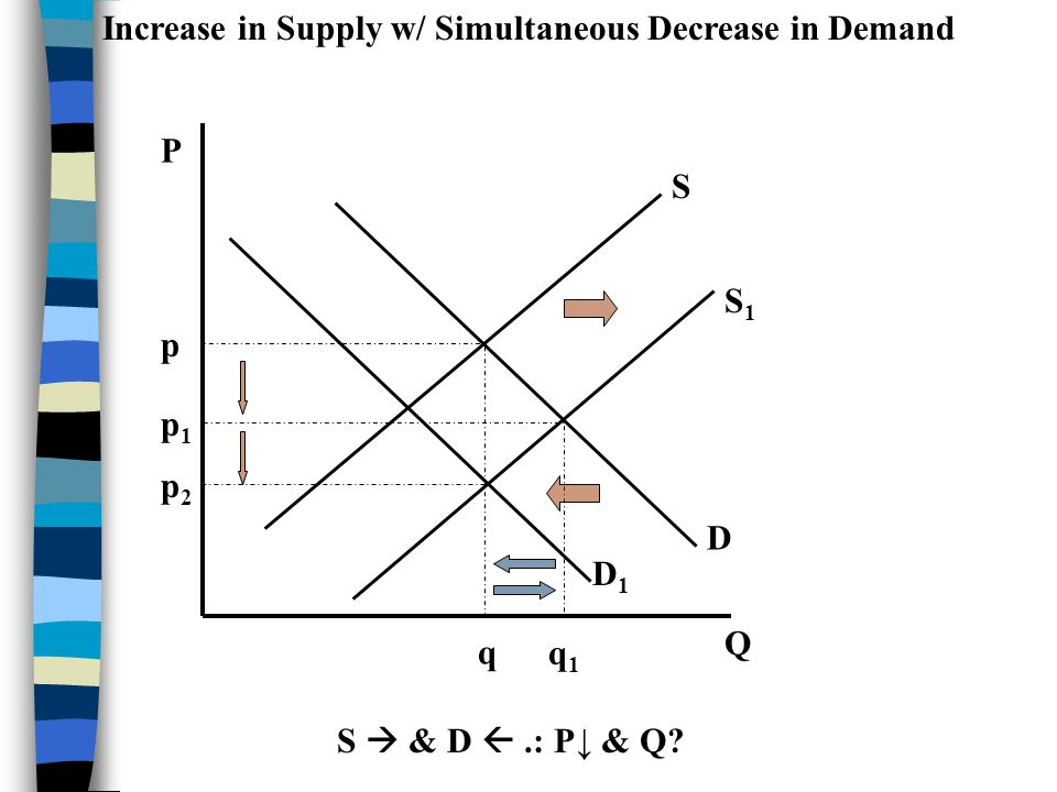Increase in Supply w/ Simultaneous Decrease in Demand