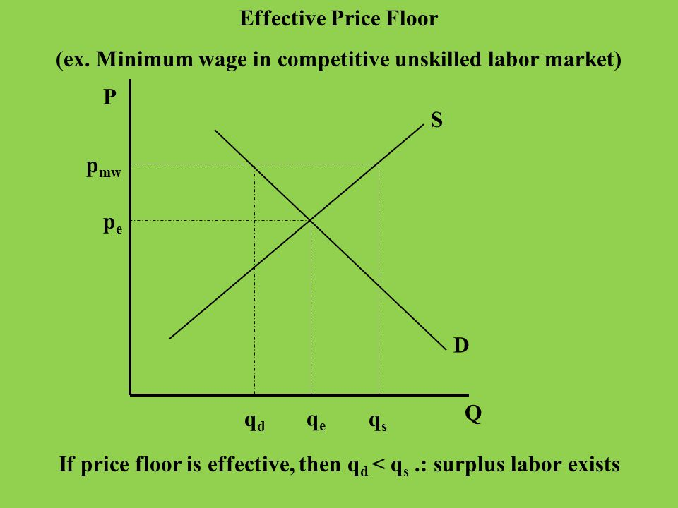 (ex. Minimum wage in competitive unskilled labor market)