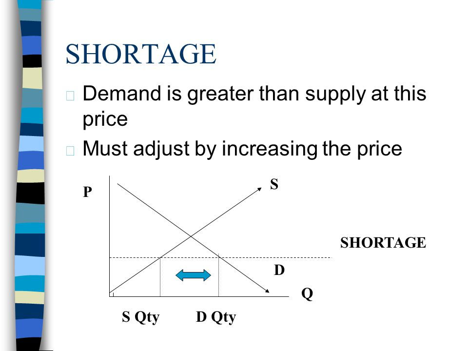 SHORTAGE Demand is greater than supply at this price