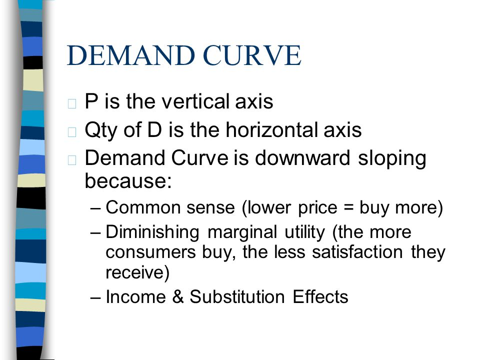 DEMAND CURVE P is the vertical axis Qty of D is the horizontal axis