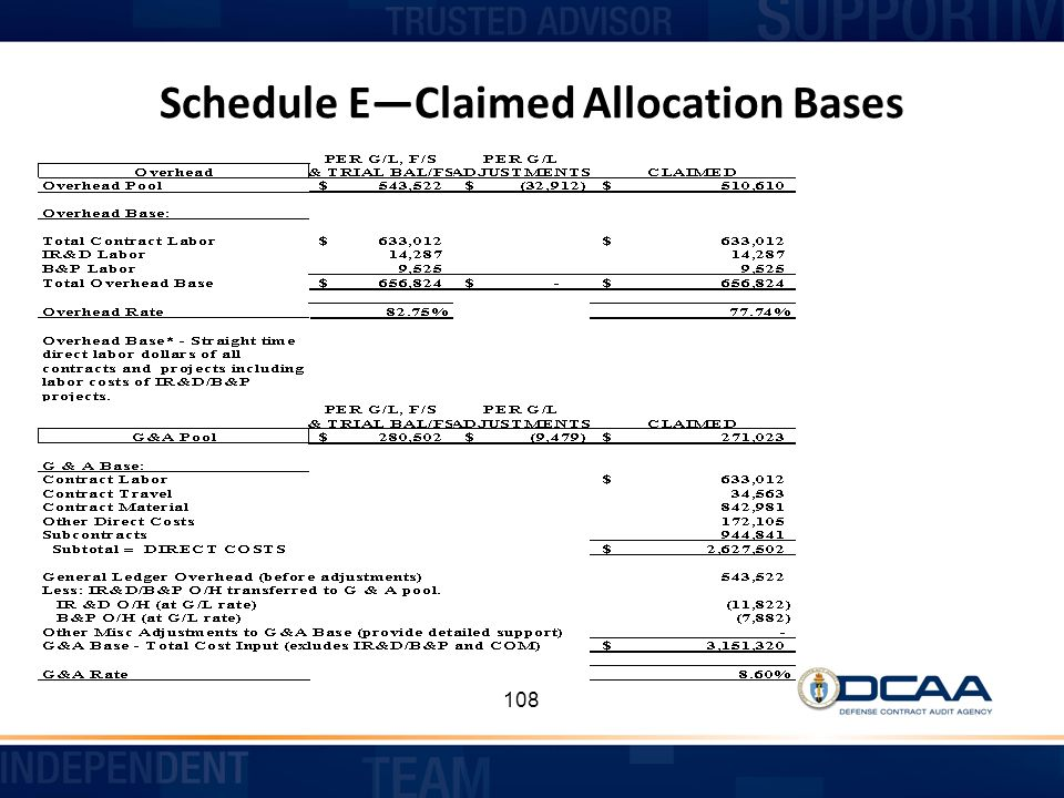 Schedule E—Claimed Allocation Bases