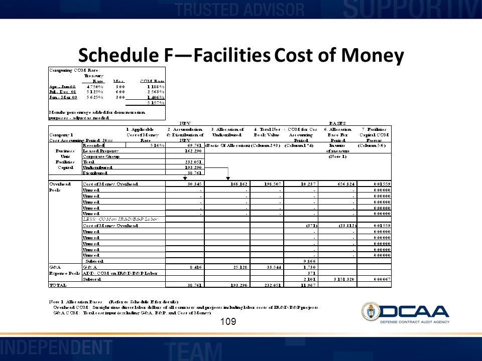 Schedule F—Facilities Cost of Money
