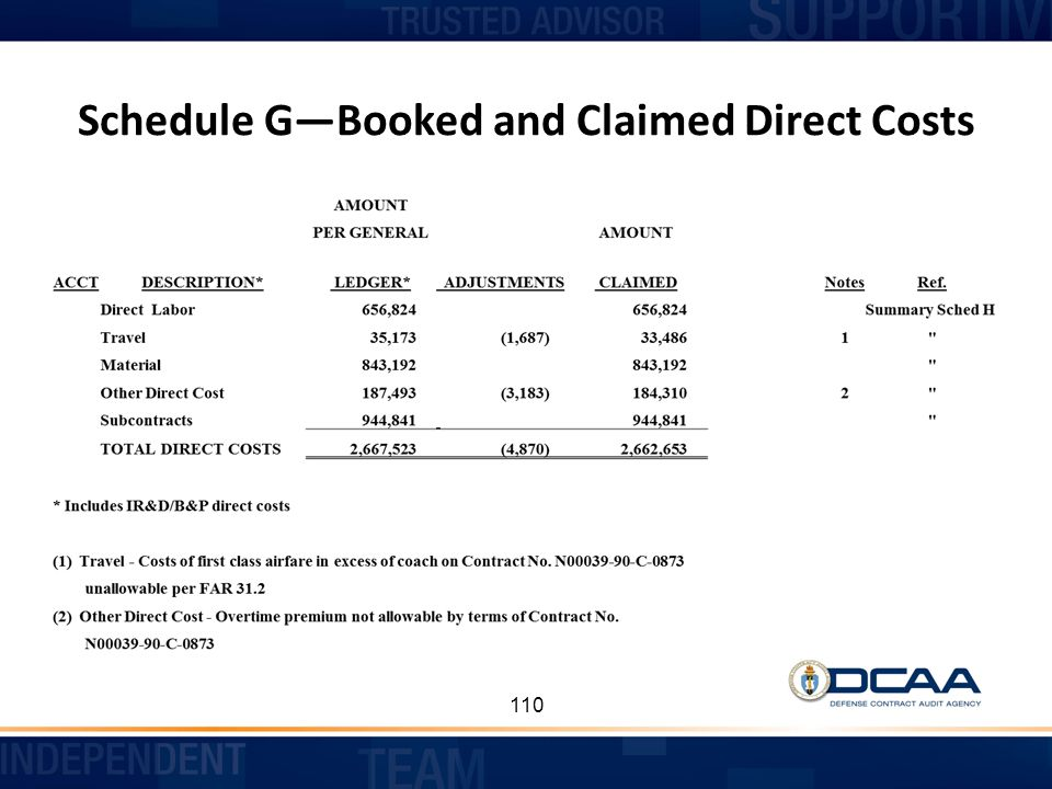 Schedule G—Booked and Claimed Direct Costs