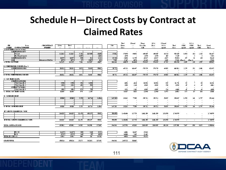 Schedule H—Direct Costs by Contract at Claimed Rates